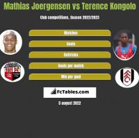 Mathias Joergensen vs Terence Kongolo h2h player stats
