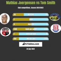 Mathias Joergensen vs Tom Smith h2h player stats