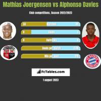 Mathias Joergensen vs Alphonso Davies h2h player stats