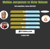 Mathias Joergensen vs Victor Nelsson h2h player stats