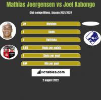 Mathias Joergensen vs Joel Kabongo h2h player stats