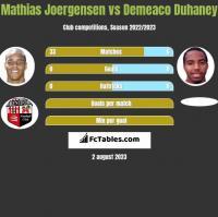 Mathias Joergensen vs Demeaco Duhaney h2h player stats