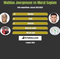 Mathias Joergensen vs Murat Saglam h2h player stats