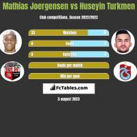 Mathias Joergensen vs Huseyin Turkmen h2h player stats