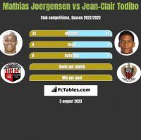 Mathias Joergensen vs Jean-Clair Todibo h2h player stats