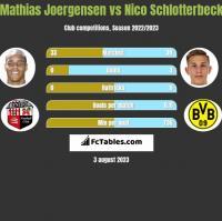 Mathias Joergensen vs Nico Schlotterbeck h2h player stats