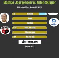 Mathias Joergensen vs Anton Skipper h2h player stats