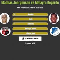 Mathias Joergensen vs Melayro Bogarde h2h player stats