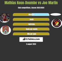 Mathias Kouo-Doumbe vs Joe Martin h2h player stats