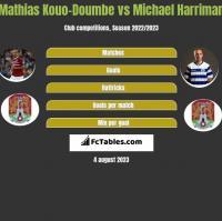 Mathias Kouo-Doumbe vs Michael Harriman h2h player stats
