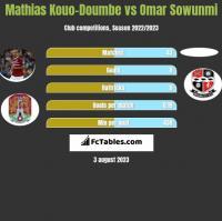 Mathias Kouo-Doumbe vs Omar Sowunmi h2h player stats