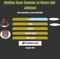 Mathias Kouo-Doumbe vs Reece Hall-Johnson h2h player stats