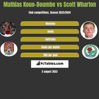 Mathias Kouo-Doumbe vs Scott Wharton h2h player stats
