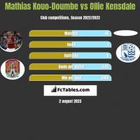 Mathias Kouo-Doumbe vs Ollie Kensdale h2h player stats
