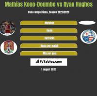 Mathias Kouo-Doumbe vs Ryan Hughes h2h player stats