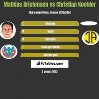 Mathias Kristensen vs Christian Koehler h2h player stats