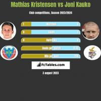 Mathias Kristensen vs Joni Kauko h2h player stats