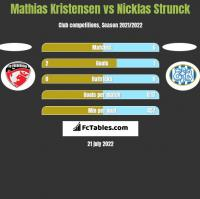 Mathias Kristensen vs Nicklas Strunck h2h player stats