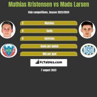 Mathias Kristensen vs Mads Larsen h2h player stats