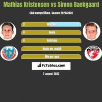 Mathias Kristensen vs Simon Baekgaard h2h player stats