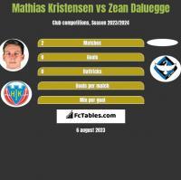 Mathias Kristensen vs Zean Daluegge h2h player stats