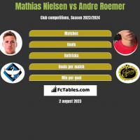 Mathias Nielsen vs Andre Roemer h2h player stats