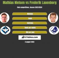 Mathias Nielsen vs Frederik Lauenborg h2h player stats