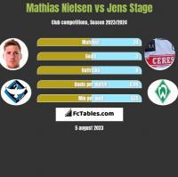 Mathias Nielsen vs Jens Stage h2h player stats