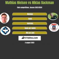 Mathias Nielsen vs Niklas Backman h2h player stats