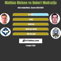 Mathias Nielsen vs Robert Mudrazija h2h player stats