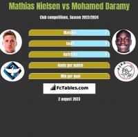 Mathias Nielsen vs Mohamed Daramy h2h player stats