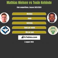 Mathias Nielsen vs Tosin Kehinde h2h player stats