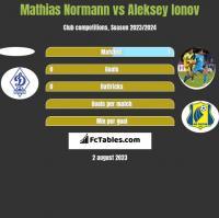 Mathias Normann vs Aleksey Ionov h2h player stats