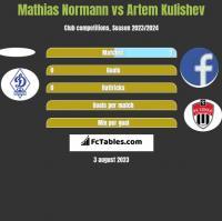 Mathias Normann vs Artem Kulishev h2h player stats