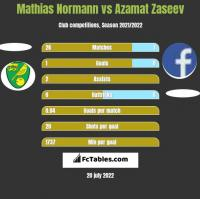 Mathias Normann vs Azamat Zaseev h2h player stats