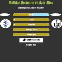 Mathias Normann vs Azer Aliev h2h player stats
