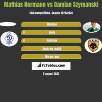 Mathias Normann vs Damian Szymanski h2h player stats
