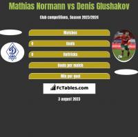 Mathias Normann vs Denis Glushakov h2h player stats