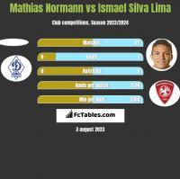 Mathias Normann vs Ismael Silva Lima h2h player stats