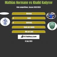 Mathias Normann vs Khalid Kadyrov h2h player stats