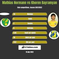 Mathias Normann vs Khoren Bayramyan h2h player stats