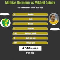 Mathias Normann vs Mikhail Osinov h2h player stats