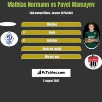 Mathias Normann vs Pavel Mamayev h2h player stats