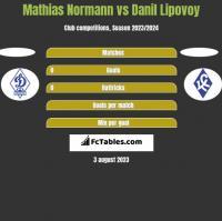 Mathias Normann vs Danil Lipovoy h2h player stats