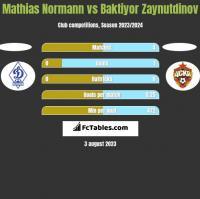 Mathias Normann vs Baktiyor Zaynutdinov h2h player stats