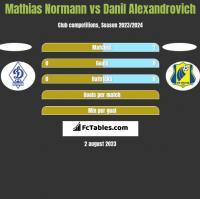 Mathias Normann vs Danil Alexandrovich h2h player stats