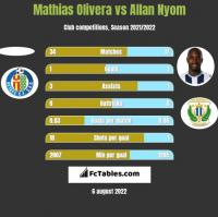 Mathias Olivera vs Allan Nyom h2h player stats