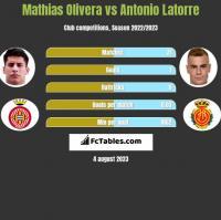 Mathias Olivera vs Antonio Latorre h2h player stats
