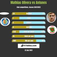 Mathias Olivera vs Antunes h2h player stats