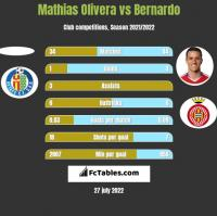 Mathias Olivera vs Bernardo h2h player stats